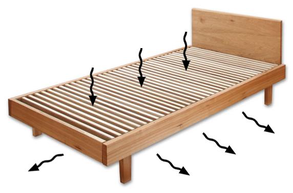 ベッドの役割