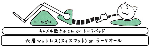 骨盤の傾斜角度
