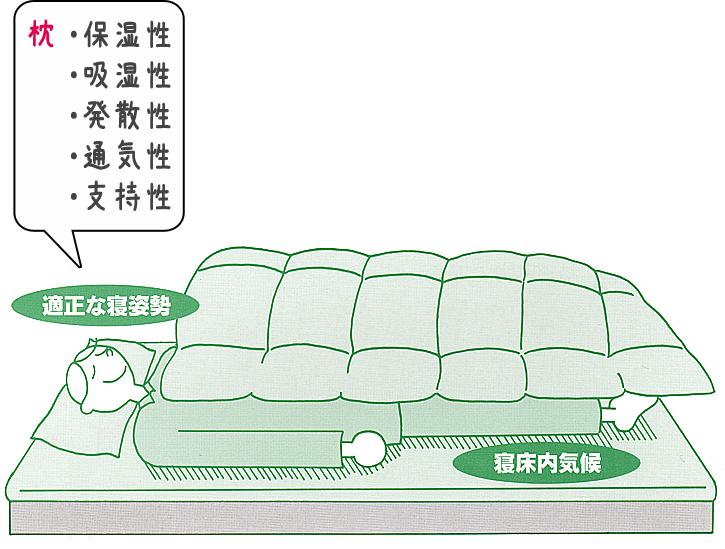 枕に不可欠な機能